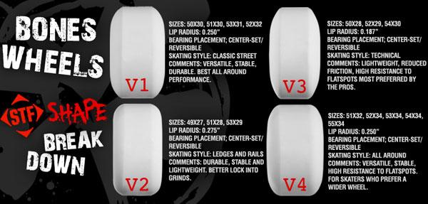 Schema des différents shapes d'une roue de skate